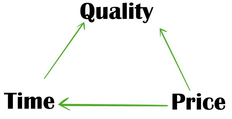 quality time price