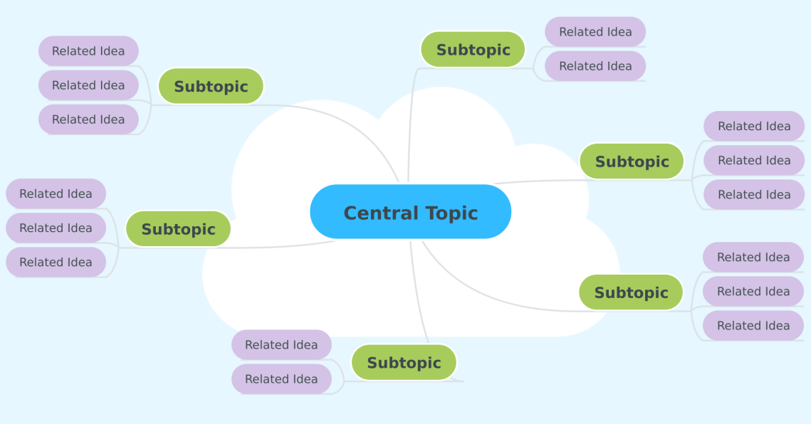 Mind-Map-Example